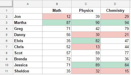 Conditional Formatting Based on Another Cell in Google Sheets - Data
