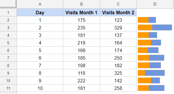 Bar Sparklines in Google Sheets - two bars