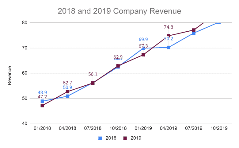 Data shown in a line chart in Google Sheets